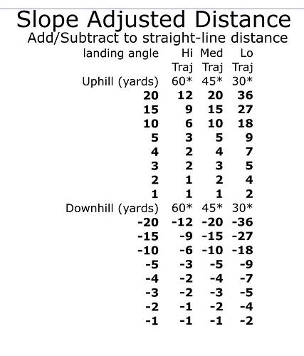 Slope Adjusted Distance